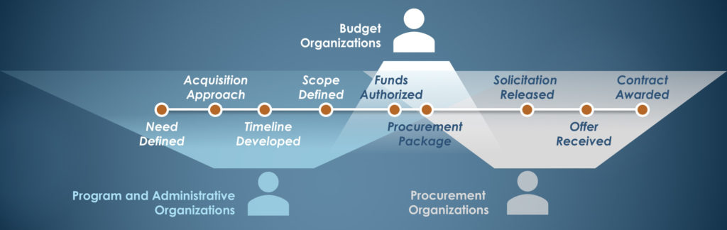 Acquisition Spend Planner Graphic
